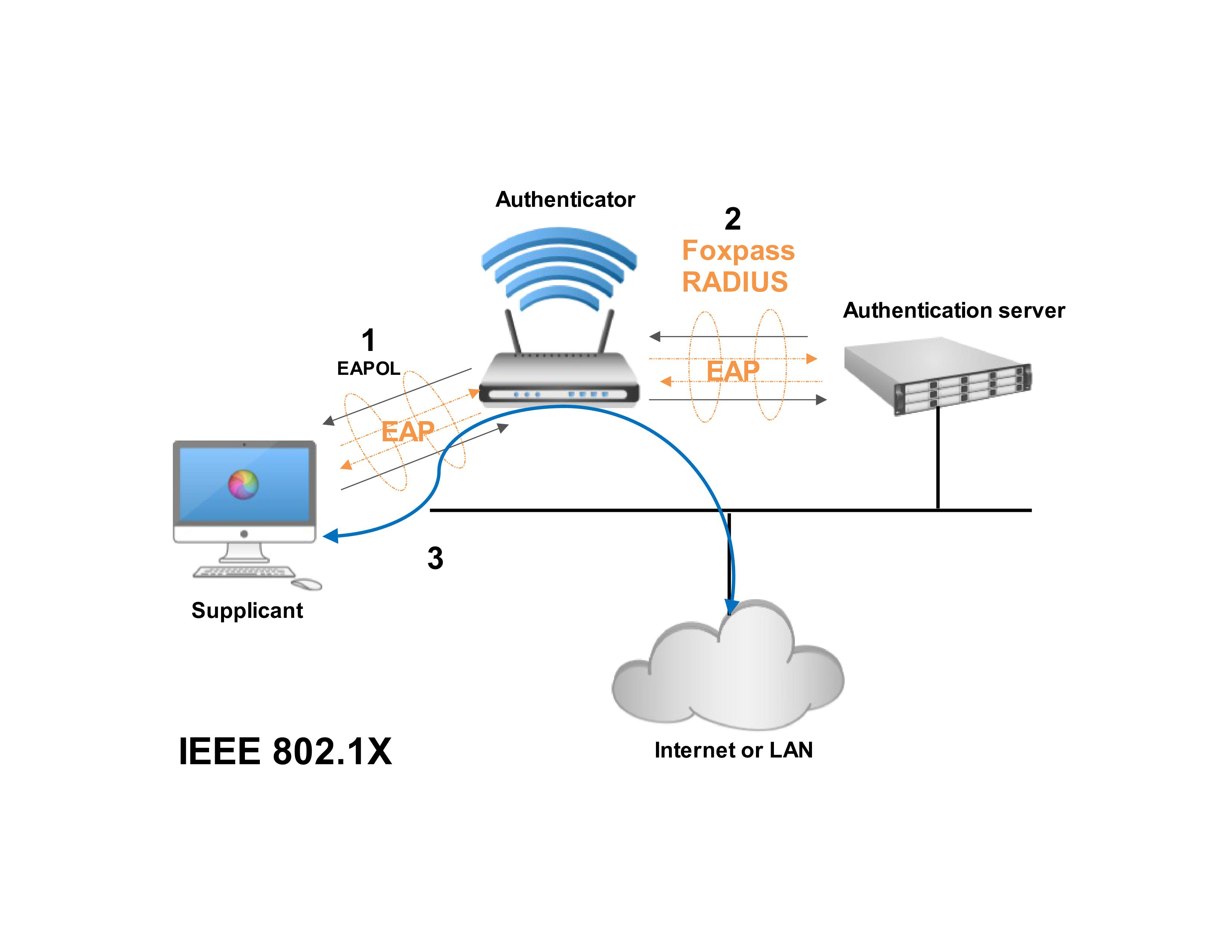 WiFi Authentication Diagram with Wireless Router and RADIUS