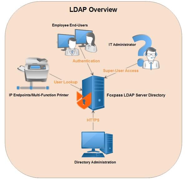 LDAPoverview
