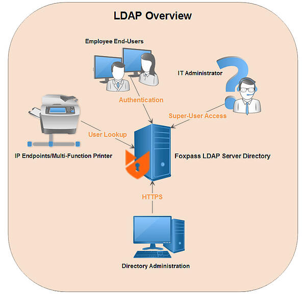 What is a LDAP?