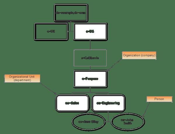 Full DIT LDAP schema flow chart