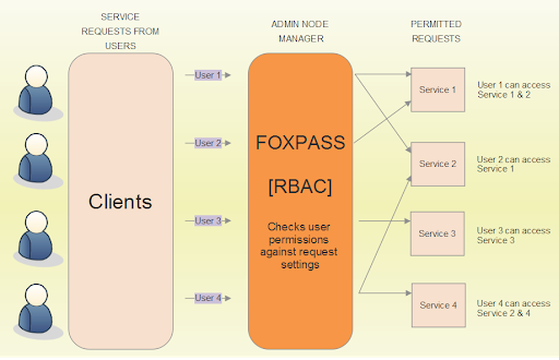 Flow diagram of a basic Role Based Access Control System