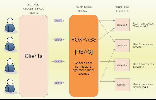 RBAC_blog_diagram (2)