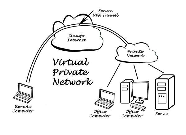 vpn business server